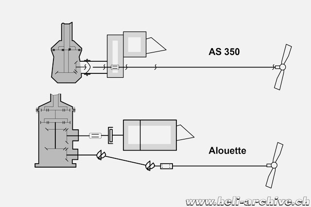 This drawing shows schematically the differences between the MGB of the AS 350 and the Alouette 2 (M. Ceresa)