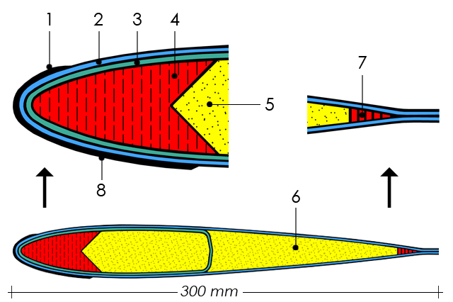 The profile of a main rotor blade (M. Ceresa) 1 stainless steel leading edge strip - 2 blade skin (2 glass cloth plies) - 3 glass roving winding (4 plies) wrapped around spar and core - 4 glass roving spar - 5 / 6 moltoprene foam core - 7 glass roving filler - 8 leading edge protection (polyuretane sheet integreted in airfoil - lower surface and blade tip)