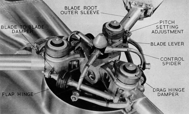 The rotor head with its various components (HAB - brochure Bristol)